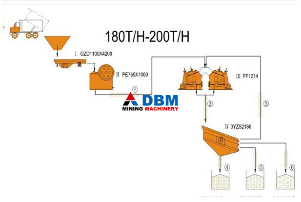 Aggregate 180-200TPH Complete Crushing Plant